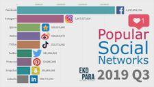 2003 - 2019 yılları arasında popüler sosyal ağlar