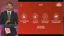 İVME Finansman Paketi açıkladı